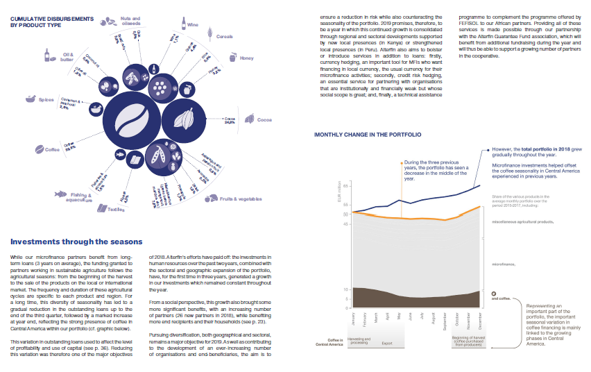 Annual report for Alterfin