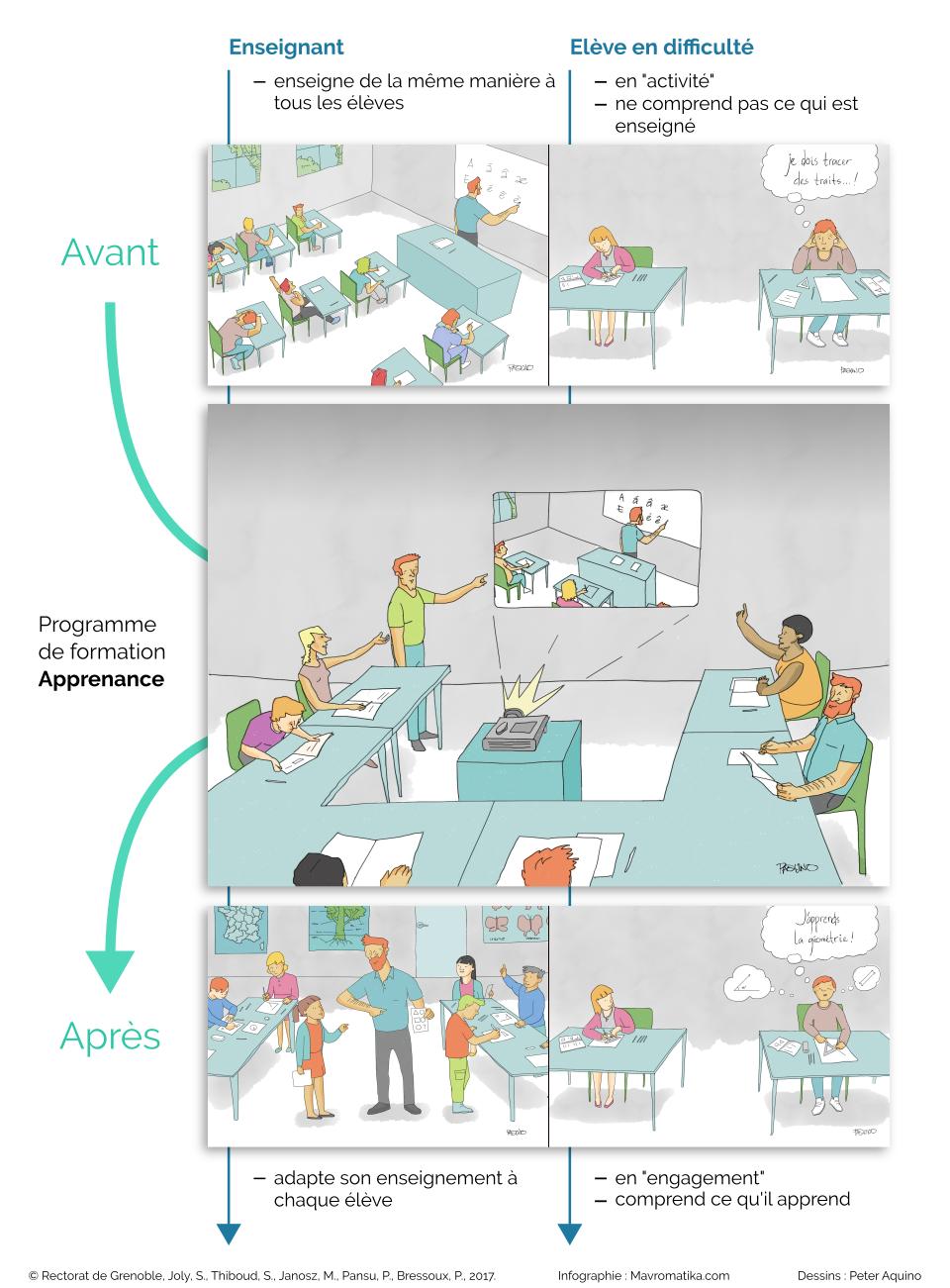 Programme de formation pour prévenir le décrochage scolaire