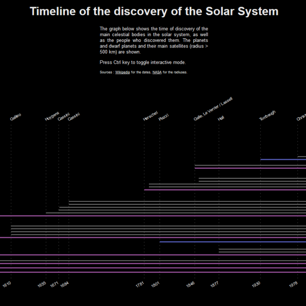 Thumbnail for A timeline of the discovery of the solar system