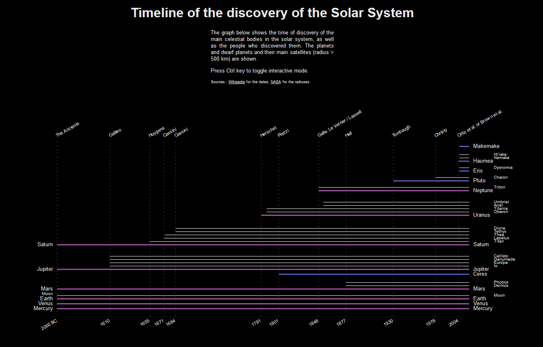 Chronologie de la découverte du système solaire
